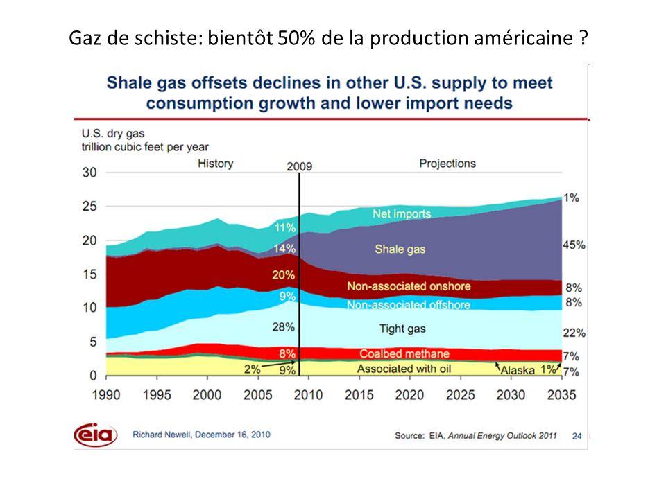 Gaz de schiste: bientôt 50% de la production américaine