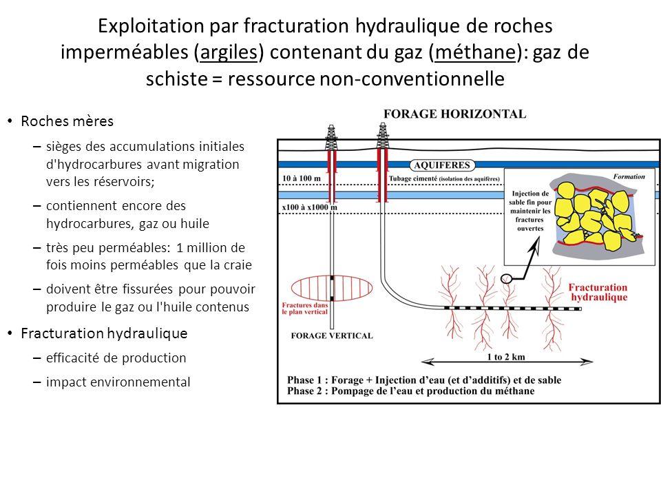 Exploitation par fracturation hydraulique de roches imperméables (argiles) contenant du gaz (méthane): gaz de schiste = ressource non-conventionnelle