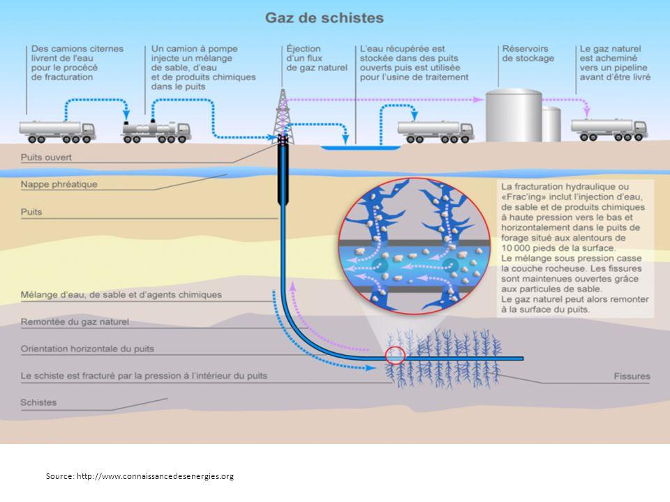 Source: http://www.connaissancedesenergies.org