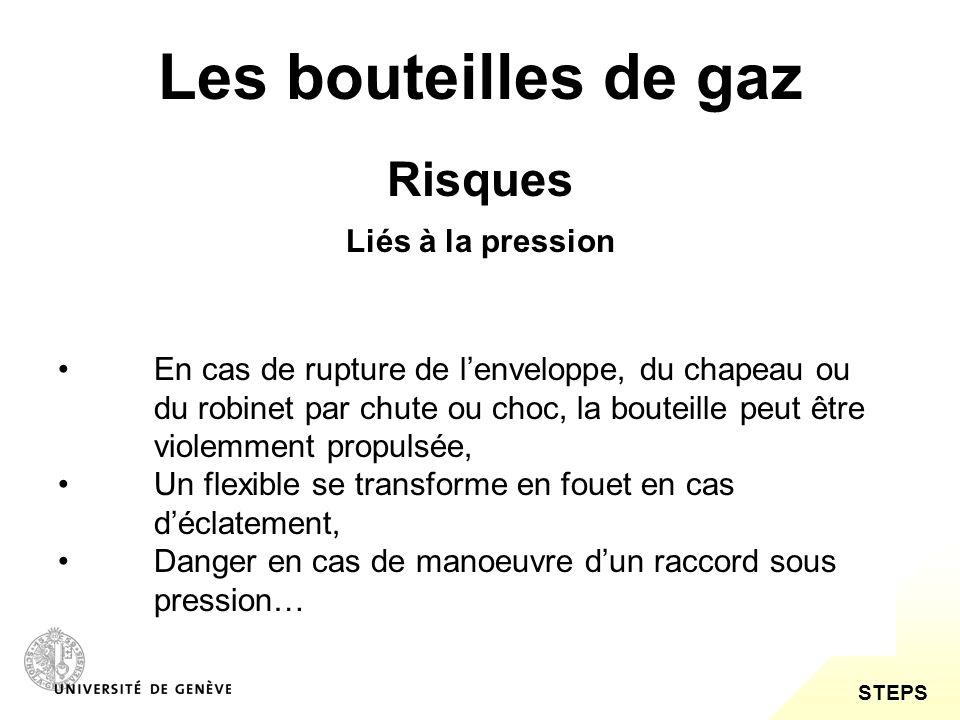 Les bouteilles de gaz Risques Liés à la pression