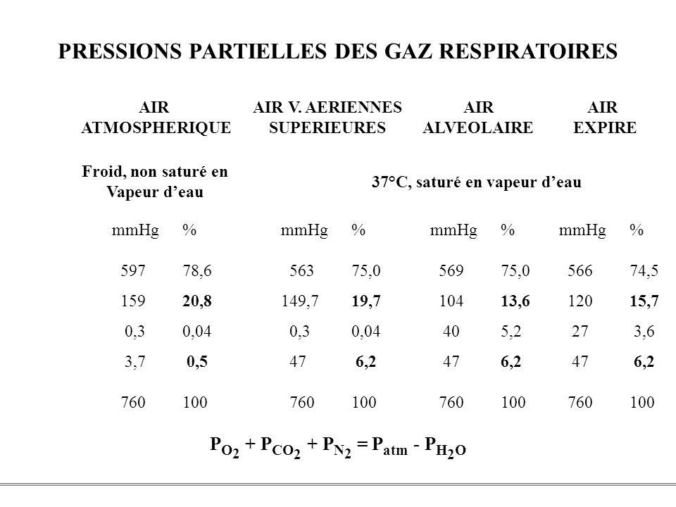 PRESSIONS PARTIELLES DES GAZ RESPIRATOIRES