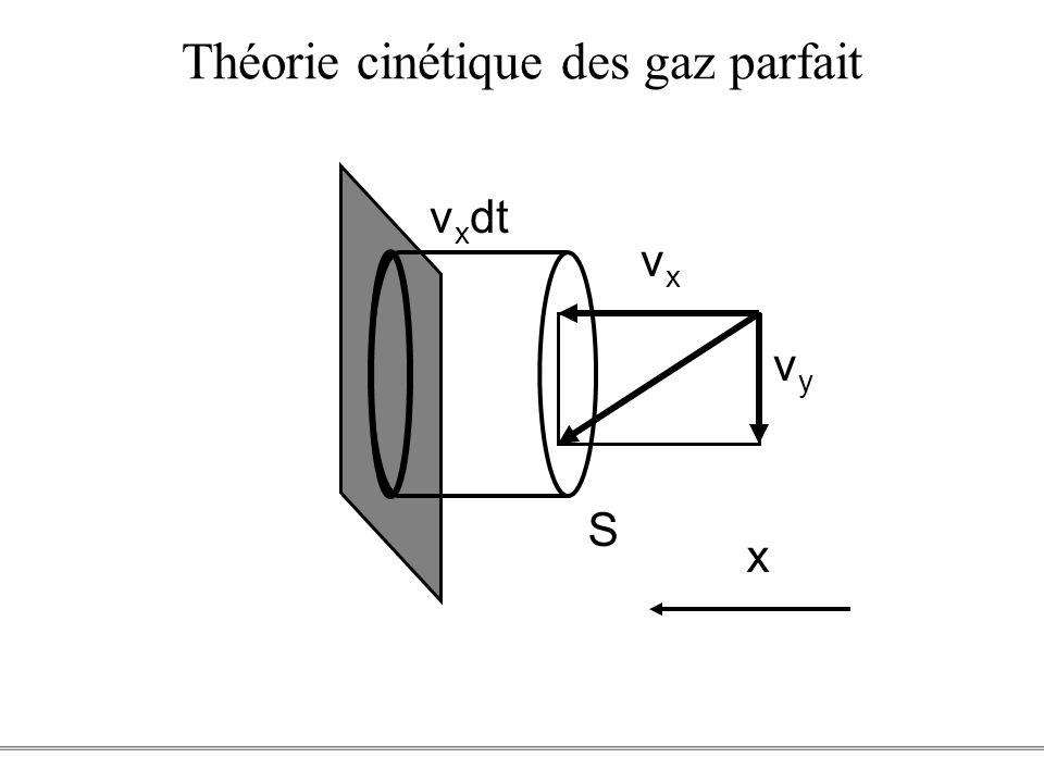 Théorie cinétique des gaz parfait