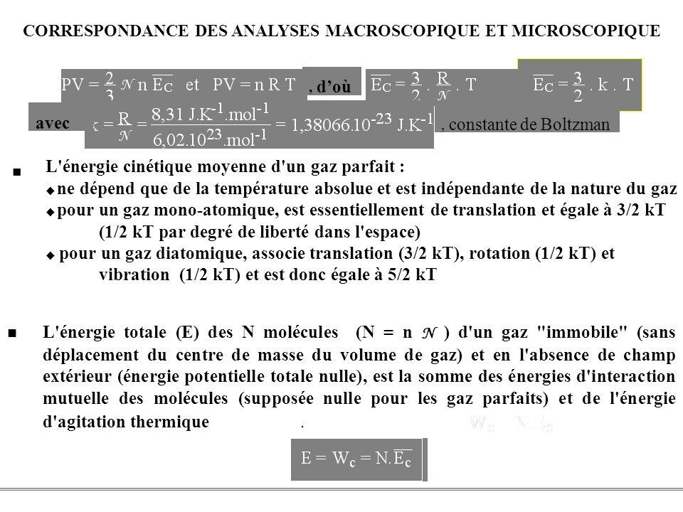 CORRESPONDANCE DES ANALYSES MACROSCOPIQUE ET MICROSCOPIQUE