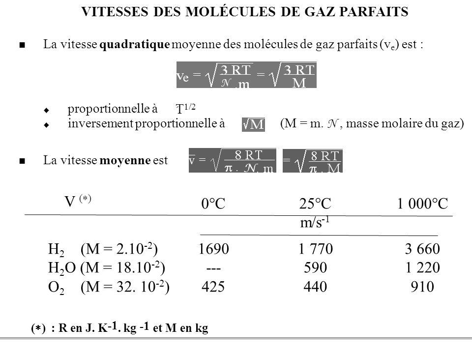 VITESSES DES MOLÉCULES DE GAZ PARFAITS