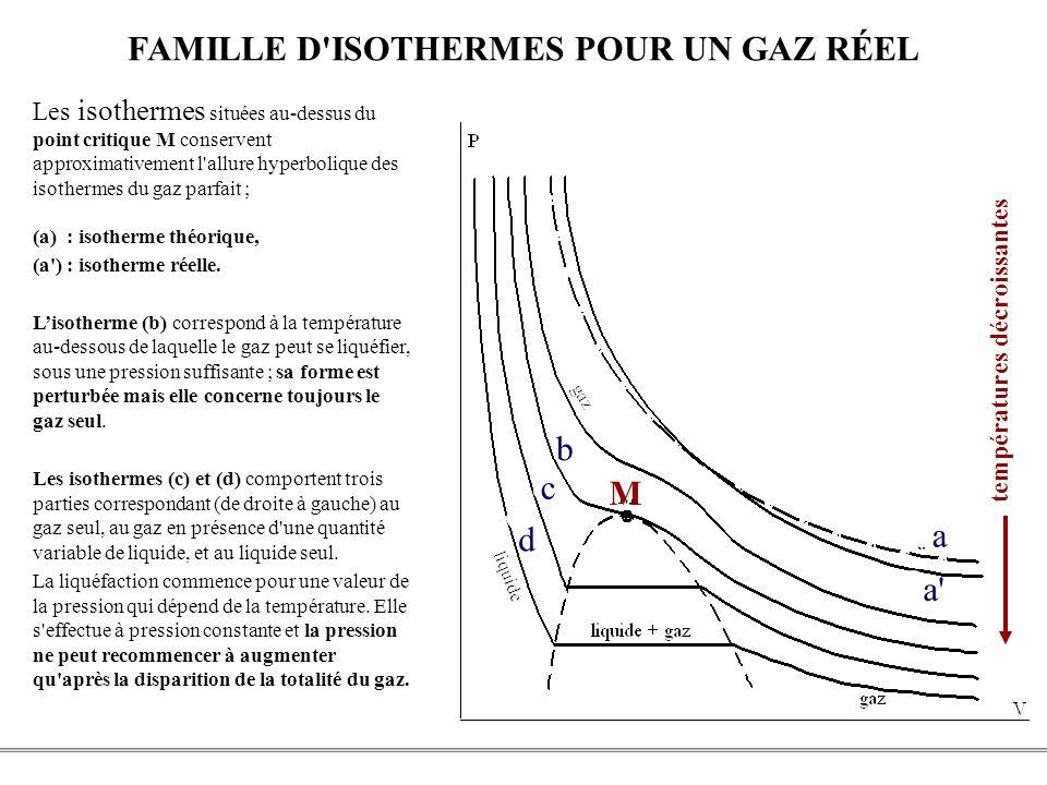 FAMILLE D ISOTHERMES POUR UN GAZ RÉEL
