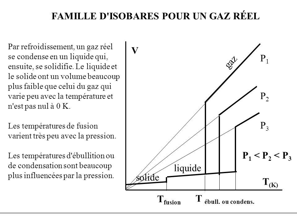 FAMILLE D ISOBARES POUR UN GAZ RÉEL