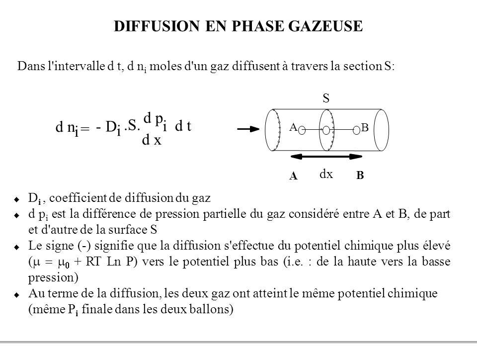 DIFFUSION EN PHASE GAZEUSE