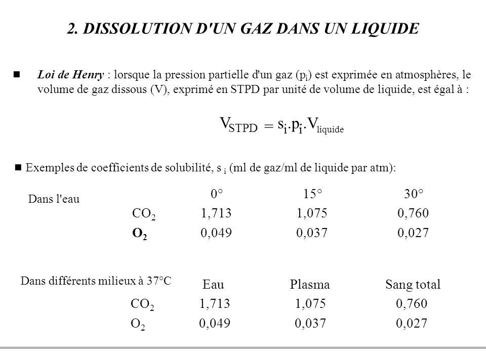 2. DISSOLUTION D UN GAZ DANS UN LIQUIDE