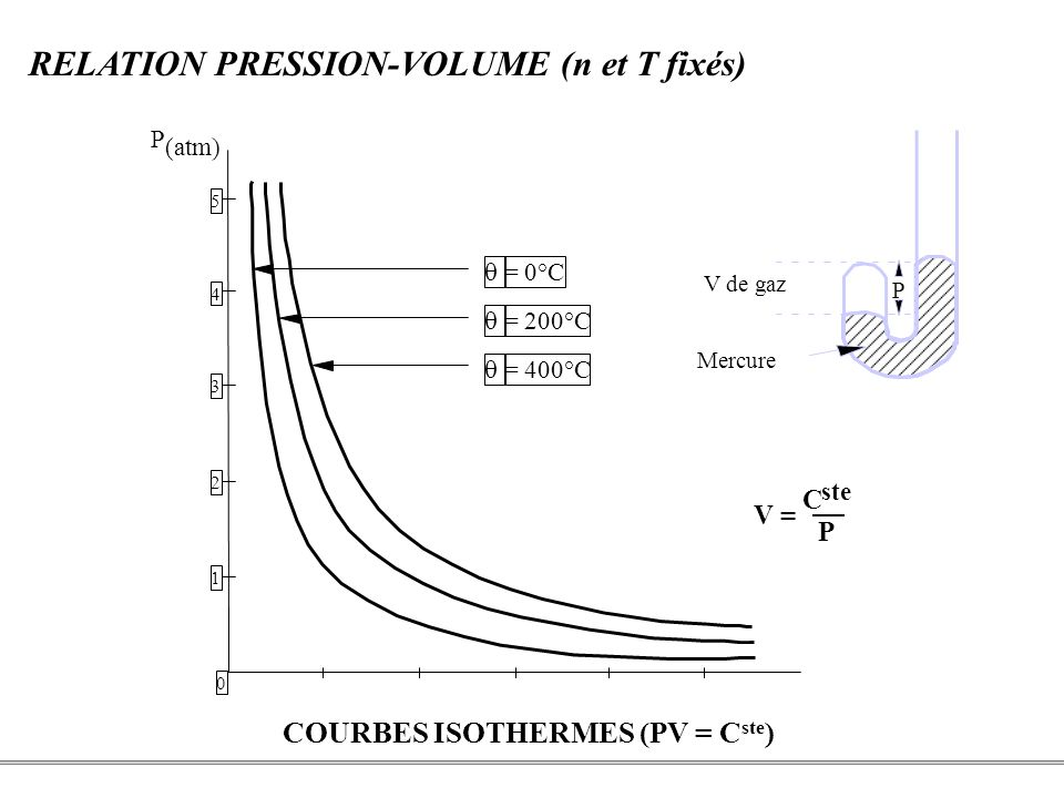 COURBES ISOTHERMES (PV = Cste)