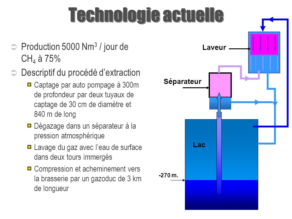 Technologie actuelle Production 5000 Nm3 / jour de CH4 à 75%