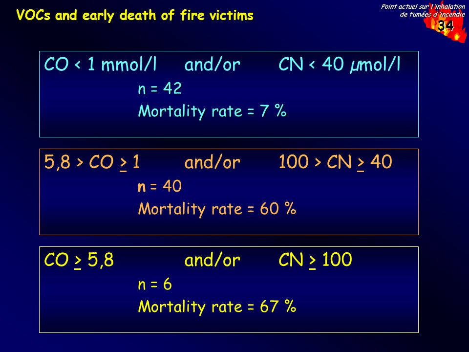 CO < 1 mmol/l and/or CN < 40 µmol/l