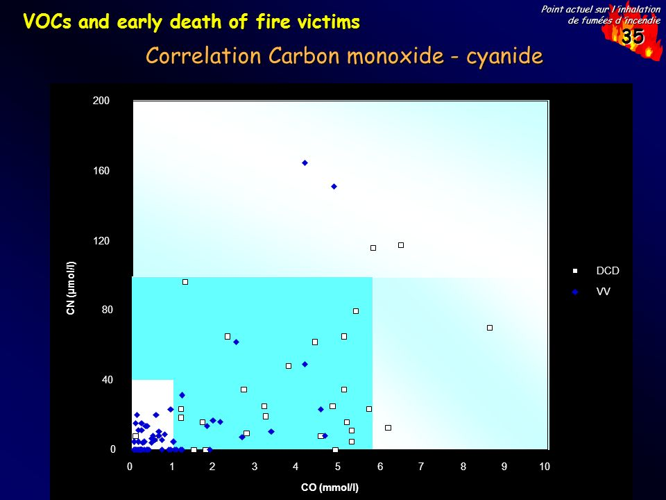 Correlation Carbon monoxide - cyanide