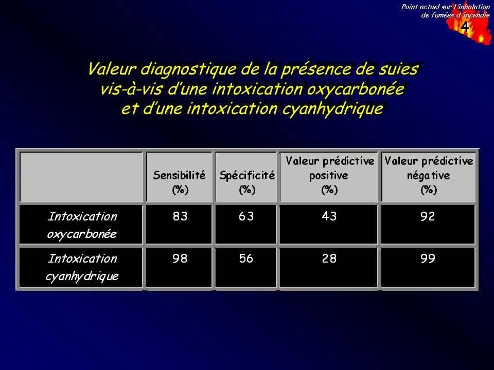 Valeur diagnostique de la présence de suies vis-à-vis d'une intoxication oxycarbonée et d'une intoxication cyanhydrique