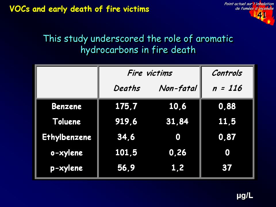 This study underscored the role of aromatic hydrocarbons in fire death