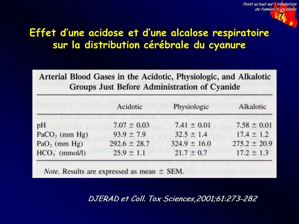 Effet d'une acidose et d'une alcalose respiratoire sur la distribution cérébrale du cyanure