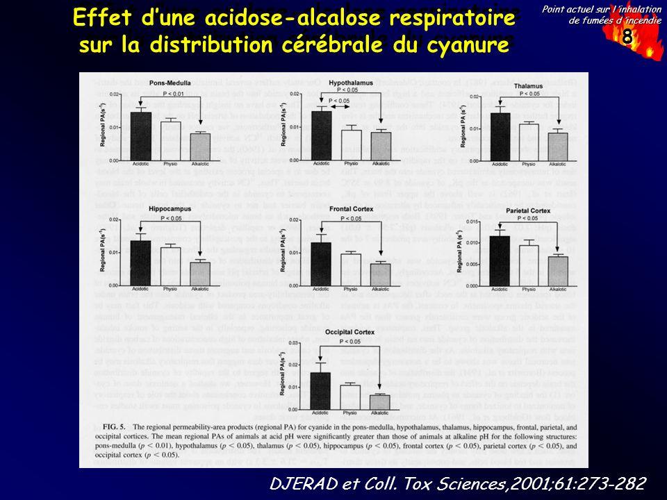 Effet d'une acidose-alcalose respiratoire sur la distribution cérébrale du cyanure