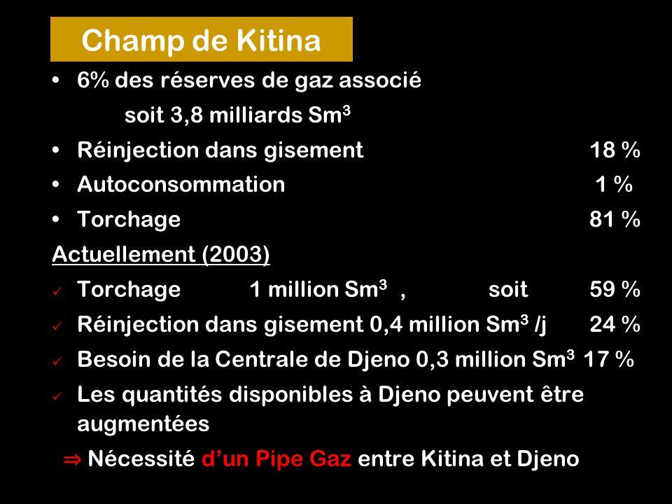 Champ de Kitina 6% des réserves de gaz associé soit 3,8 milliards Sm3