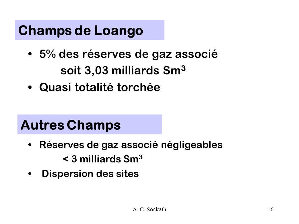 Champs de Loango Autres Champs 5% des réserves de gaz associé
