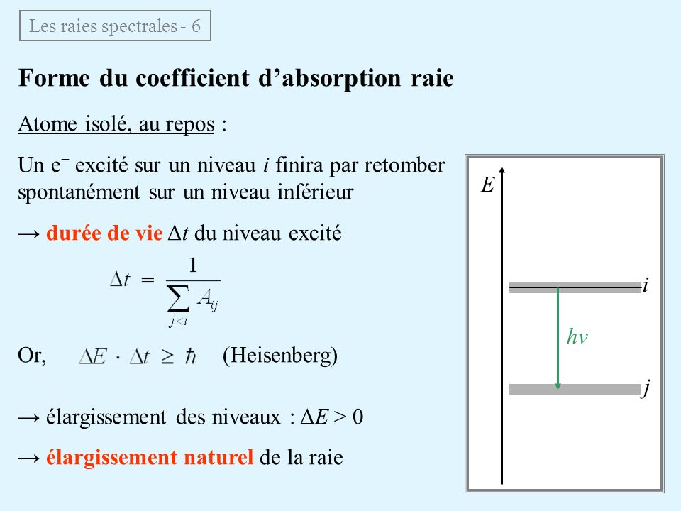 Forme du coefficient d'absorption raie