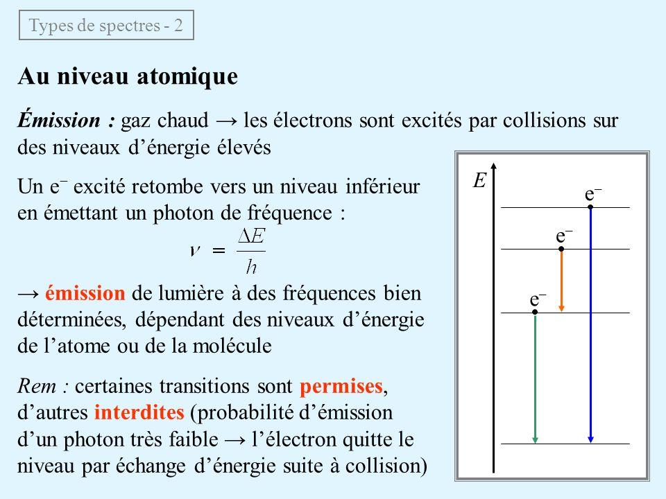 Types de spectres - 2 Au niveau atomique. Émission : gaz chaud → les électrons sont excités par collisions sur des niveaux d'énergie élevés.