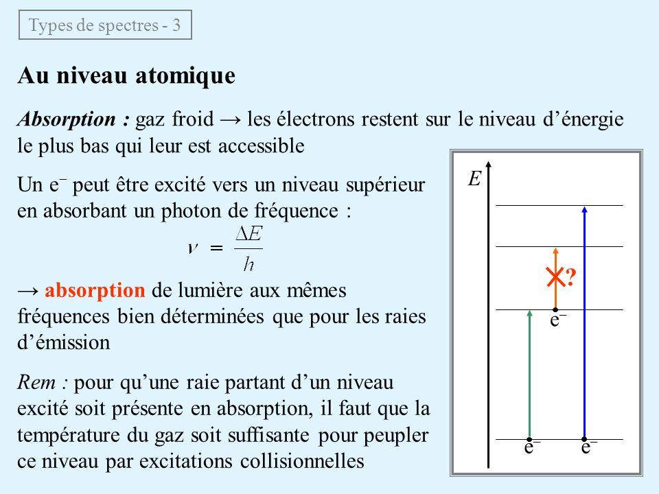 Types de spectres - 3 Au niveau atomique. Absorption : gaz froid → les électrons restent sur le niveau d'énergie le plus bas qui leur est accessible.
