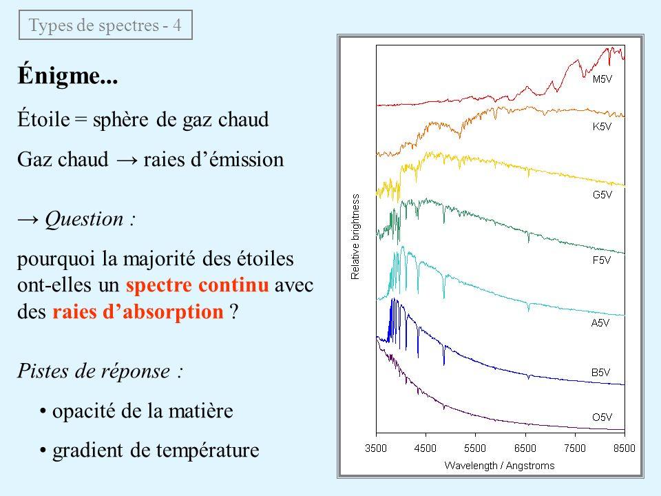 Énigme... Étoile = sphère de gaz chaud Gaz chaud → raies d'émission