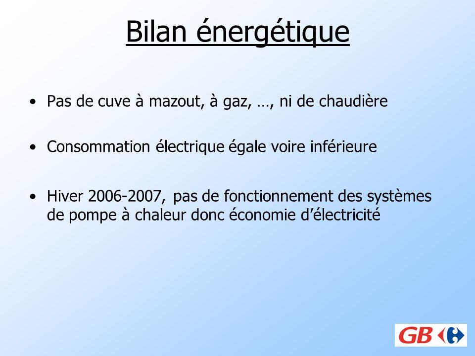Bilan énergétique Pas de cuve à mazout, à gaz, …, ni de chaudière