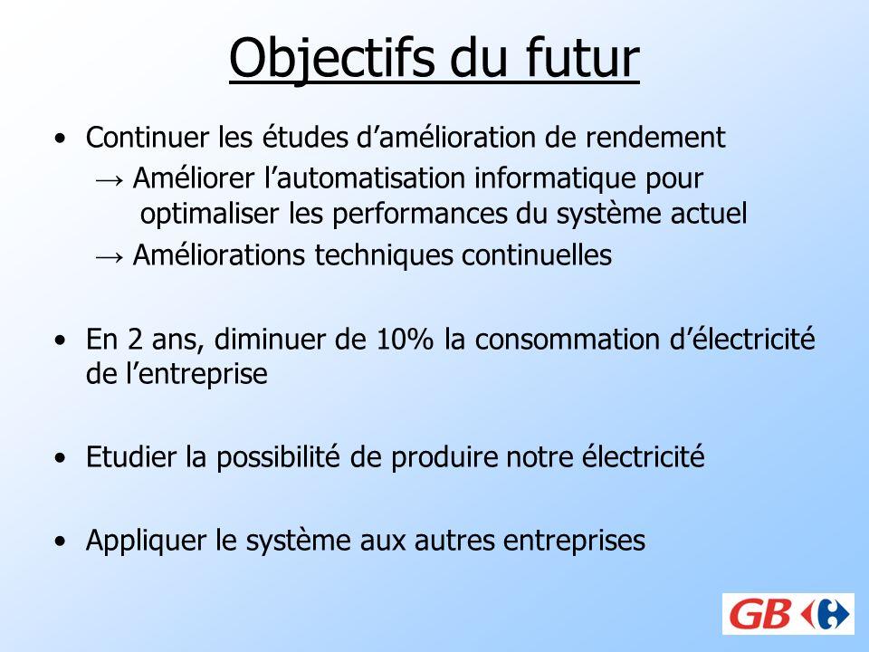 Objectifs du futur Continuer les études d'amélioration de rendement