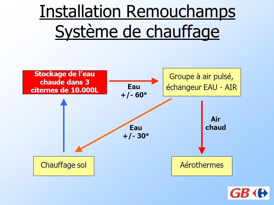 Installation Remouchamps Système de chauffage