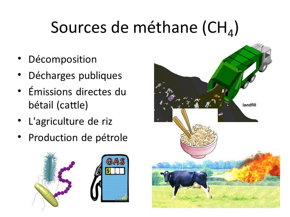 Sources de méthane (CH4)