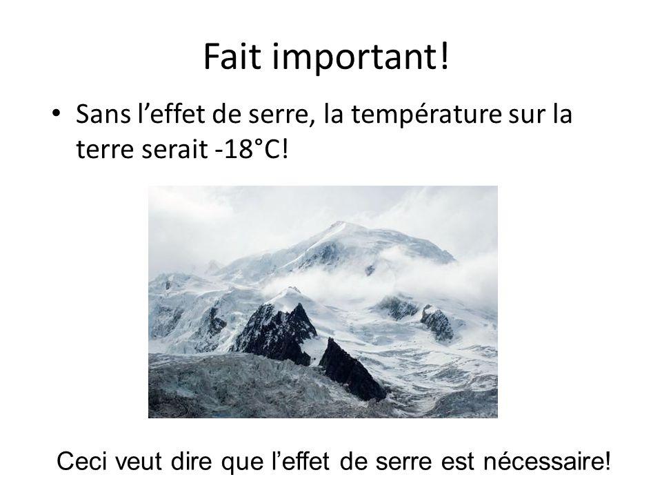 Fait important. Sans l'effet de serre, la température sur la terre serait -18°C.