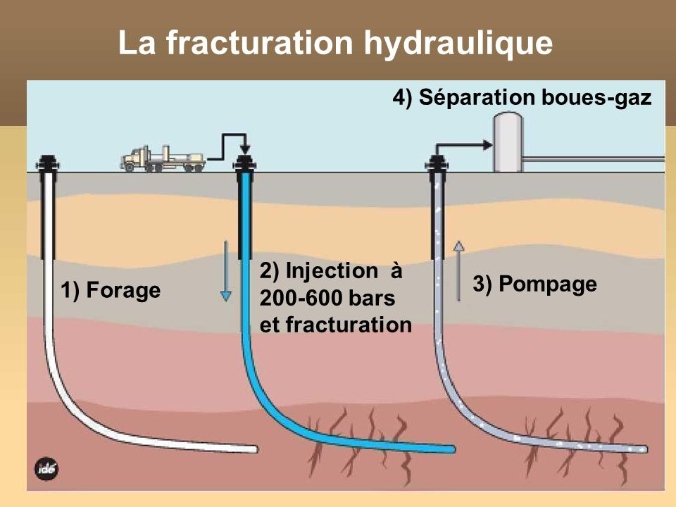 La fracturation hydraulique