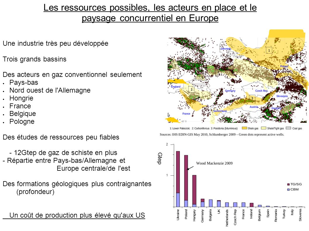 Les ressources possibles, les acteurs en place et le paysage concurrentiel en Europe