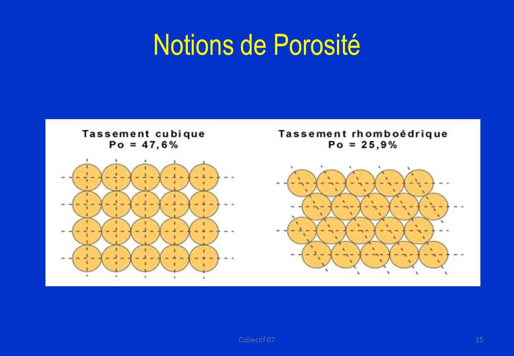 Notions de Porosité Collectif 07