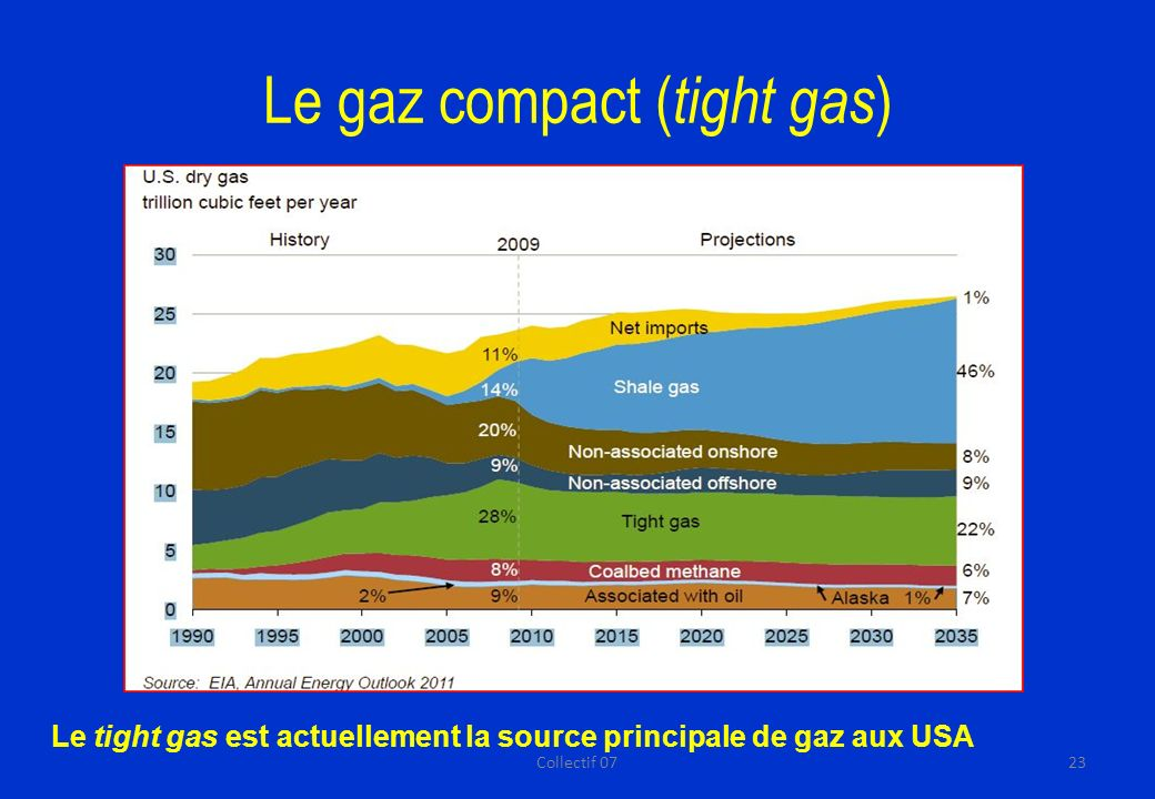 Le gaz compact (tight gas)
