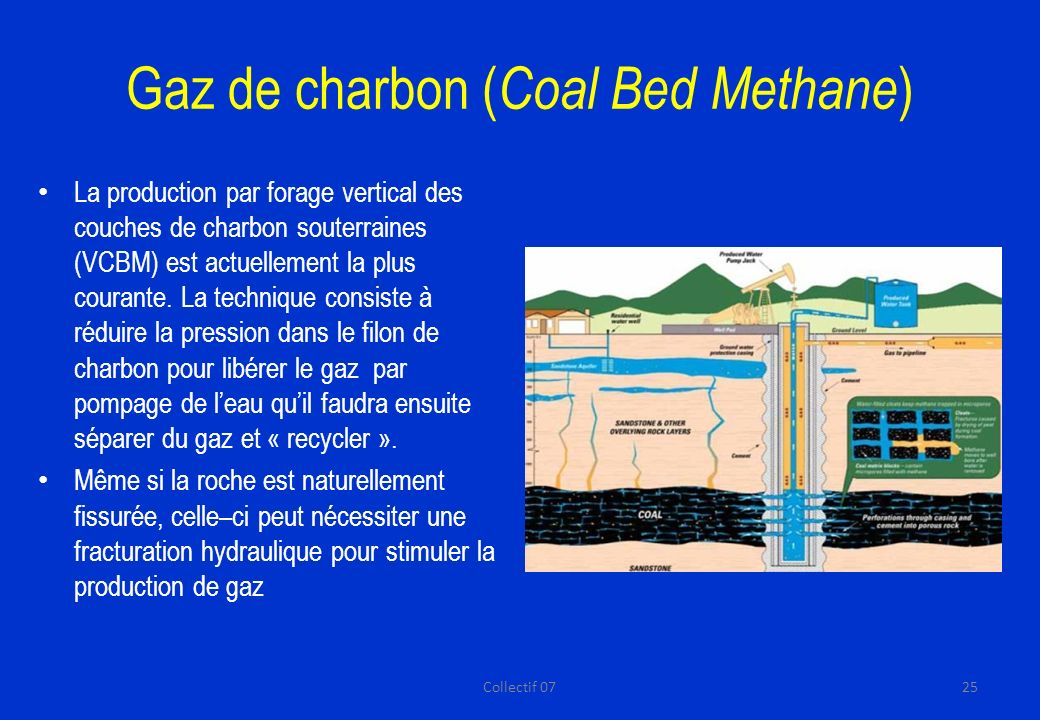 Gaz de charbon (Coal Bed Methane)