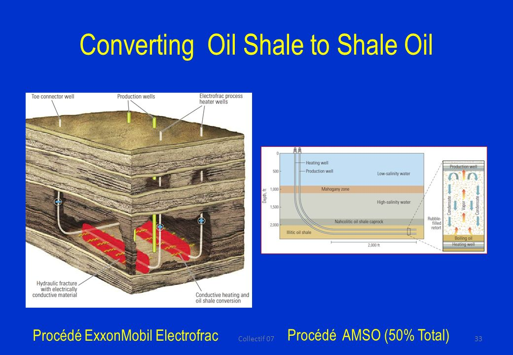 Converting Oil Shale to Shale Oil