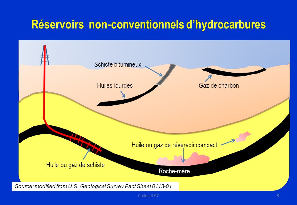 Réservoirs non-conventionnels d'hydrocarbures