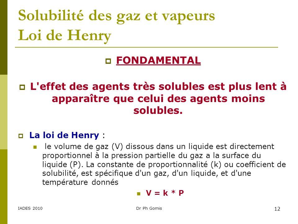 Solubilité des gaz et vapeurs Loi de Henry