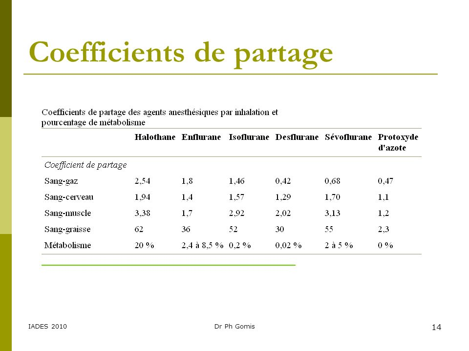 Coefficients de partage