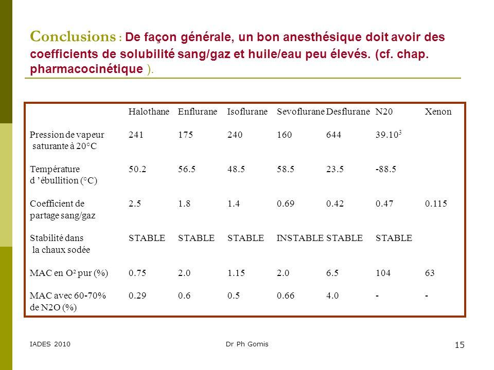 Conclusions : De façon générale, un bon anesthésique doit avoir des coefficients de solubilité sang/gaz et huile/eau peu élevés. (cf. chap. pharmacocinétique ).