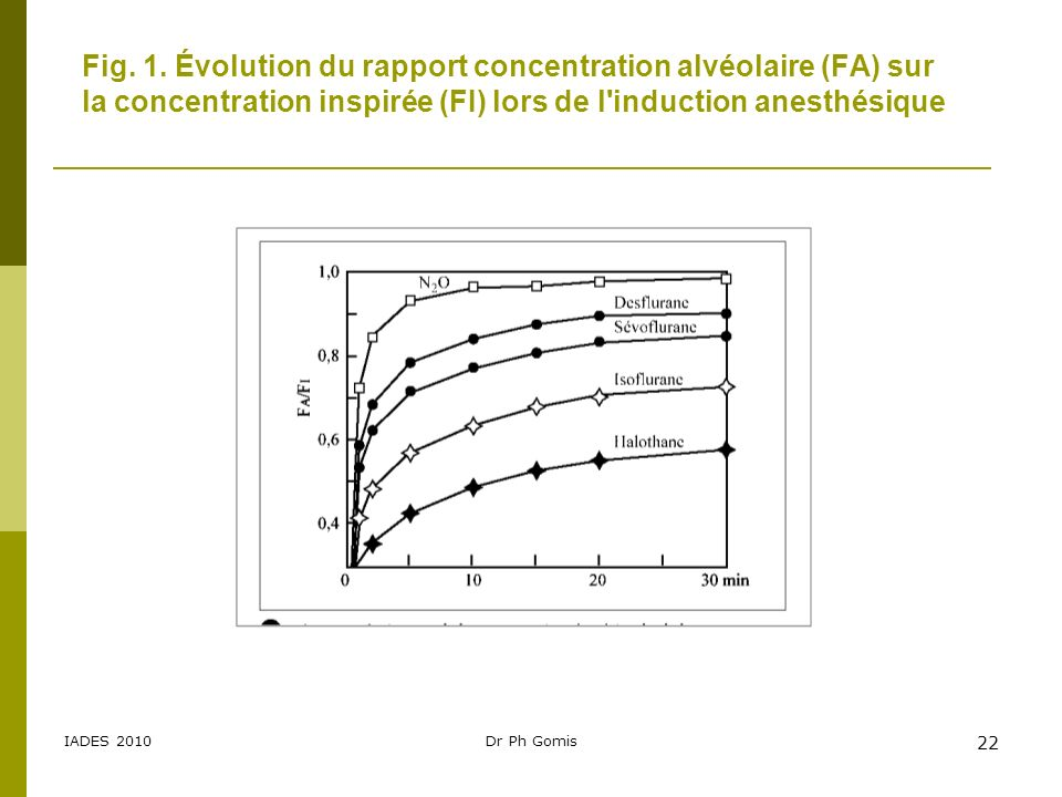 Fig. 1. Évolution du rapport concentration alvéolaire (FA) sur la concentration inspirée (FI) lors de l induction anesthésique