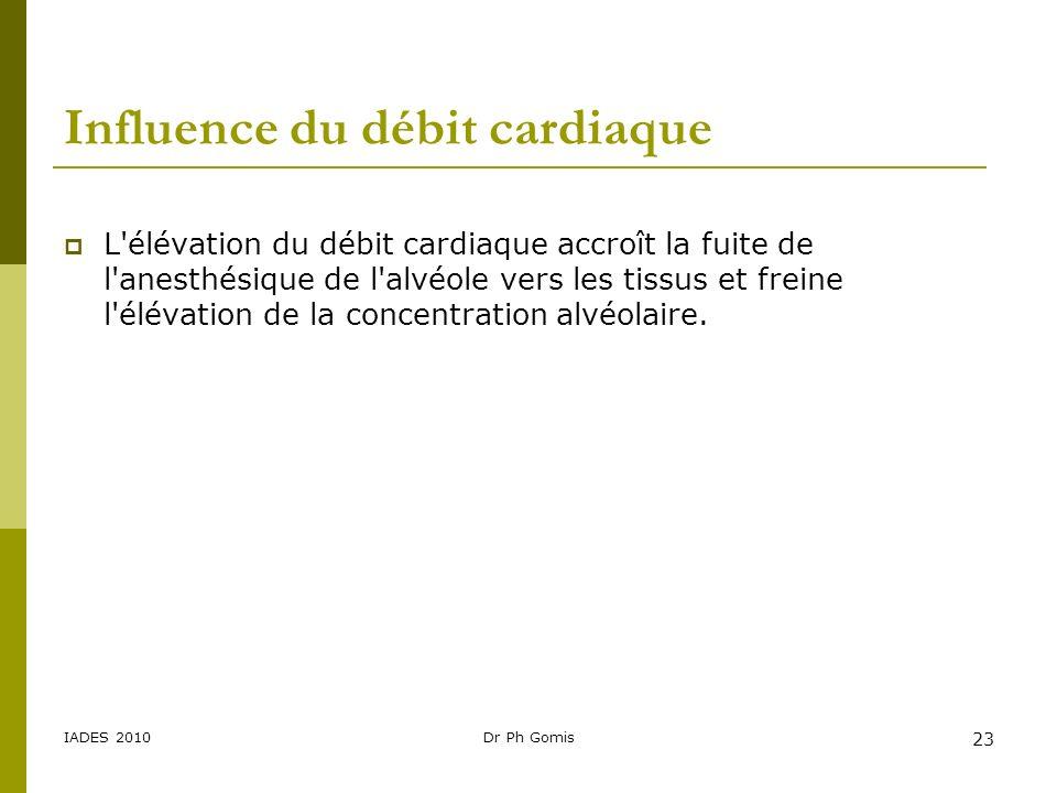 Influence du débit cardiaque