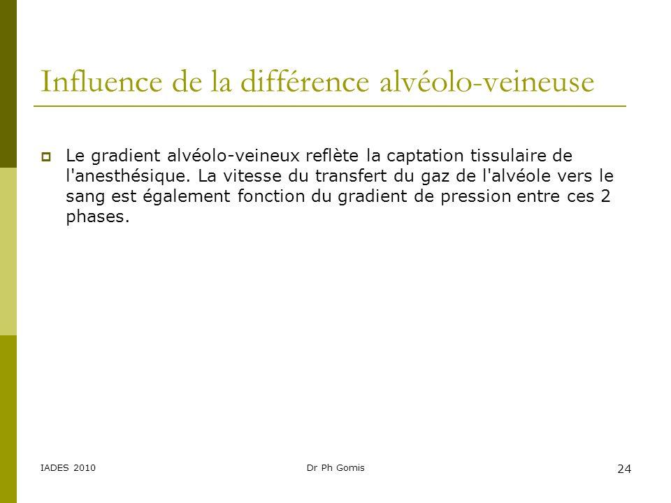 Influence de la différence alvéolo-veineuse