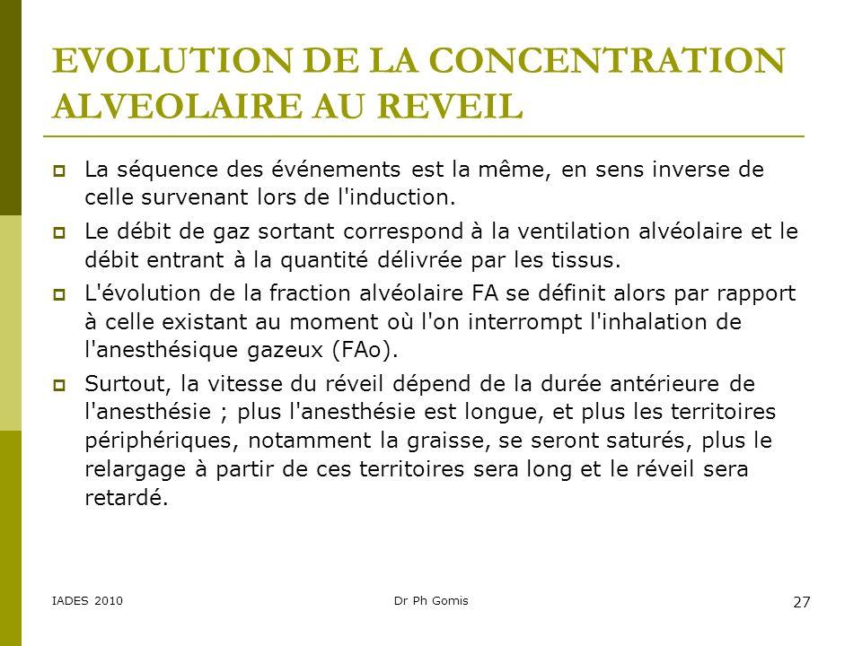 EVOLUTION DE LA CONCENTRATION ALVEOLAIRE AU REVEIL
