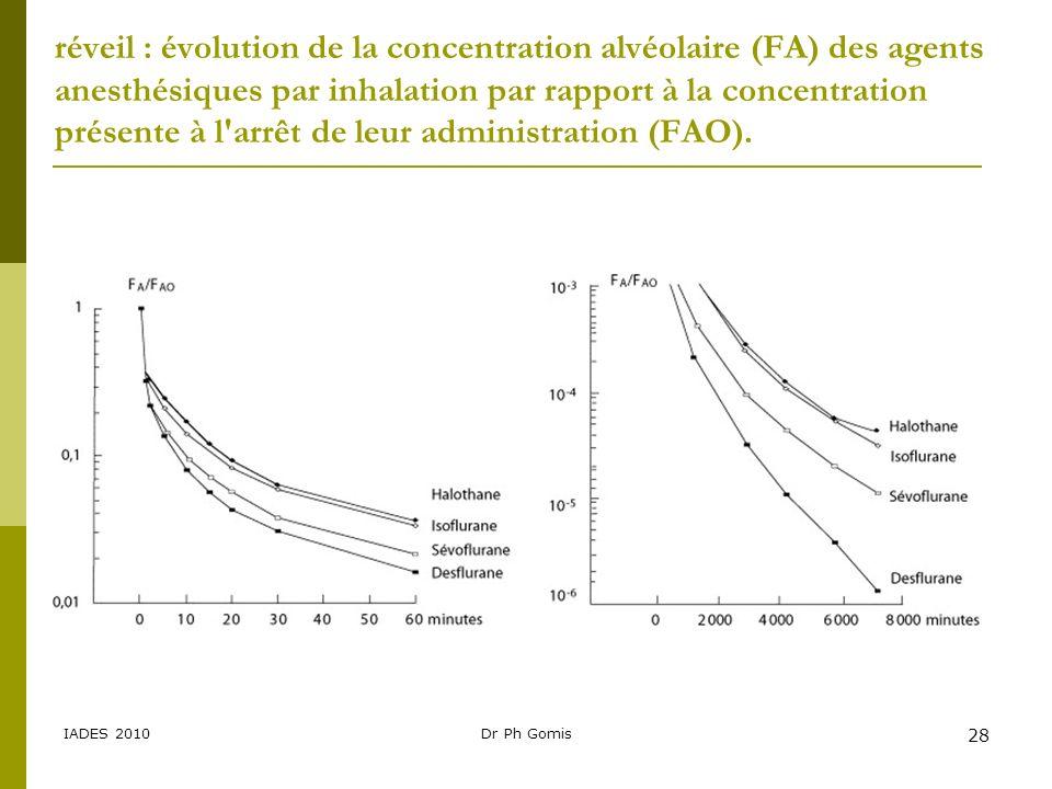 réveil : évolution de la concentration alvéolaire (FA) des agents anesthésiques par inhalation par rapport à la concentration présente à l arrêt de leur administration (FAO).