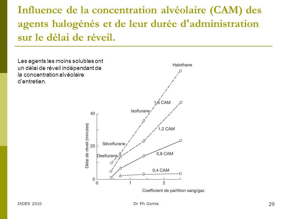 Influence de la concentration alvéolaire (CAM) des agents halogénés et de leur durée d administration sur le délai de réveil.