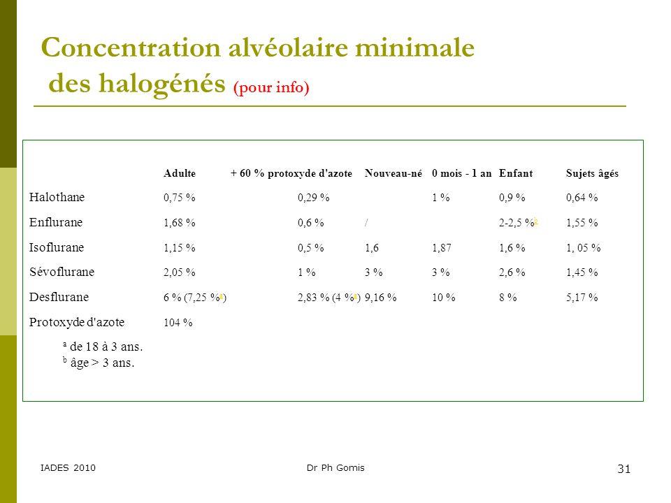 Concentration alvéolaire minimale des halogénés (pour info)
