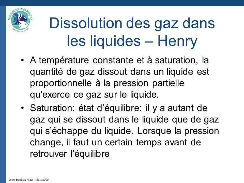 Dissolution des gaz dans les liquides – Henry