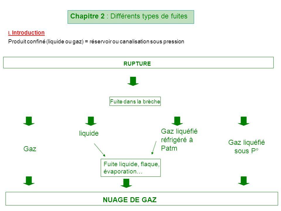 Chapitre 2 : Différents types de fuites